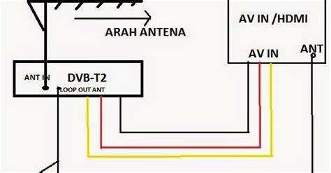 antena tv uhf dan set top box dvb t2 purwokerto penguat antena tv uhf dan set top box dvb t2 purwokerto jual set