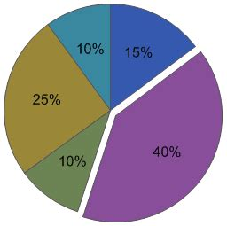 visio pie chart create a pie chart in visio office support