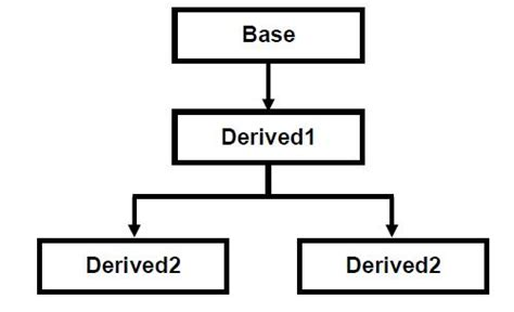 php template inheritance what is inheritance
