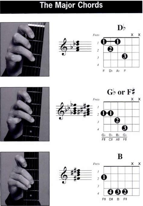 cara bermain gitar dengan tangan kiri chord gitargaul com panduan chord gitar dengan tangan