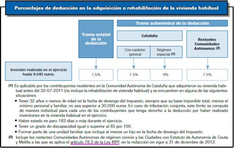 deduccin dentista renta 2015 compatibilidad de deducciones autonomicas y estatales