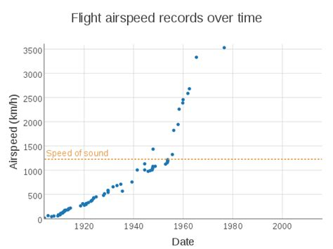 Flight Records Flight Airspeed Record