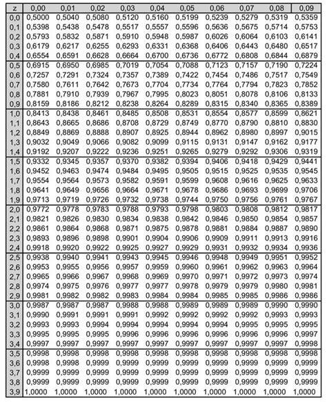 standardnormalverteilung tabelle werte der verteilungsfunktion der standardnormalverteilung