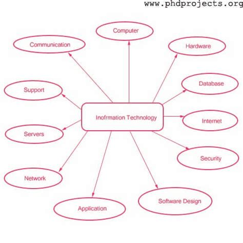 Topics In Thesis For Information Technology find thesis topics for information technology 28 images