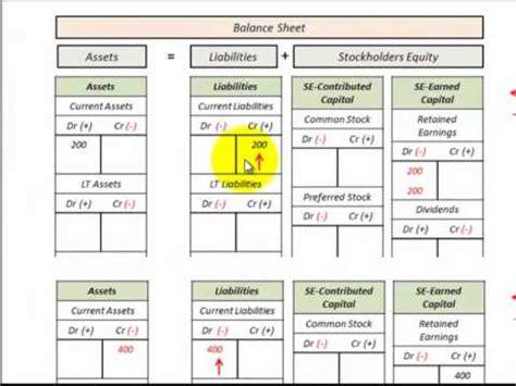 Credit Balance Formula Balance Sheet Income Statement Accounting Equation Relationship