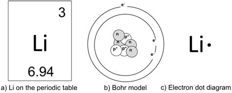number of protons for lithium atoms molecules lab the biology primer