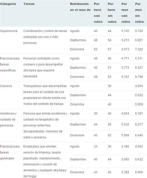 salario minimo servicio domestico uruguay newhairstylesformen2014 aumento empleadas domesticas uruguay 2016 aumento