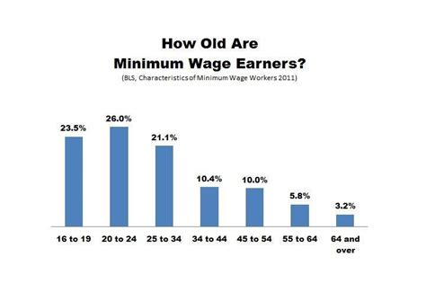 minimum wage for 18 will starbucks eat mcdonald s lunch how the minimum wage