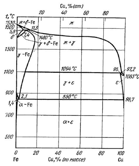 iron copper phase diagram phase diagram of the iron copper system 16 scientific diagram