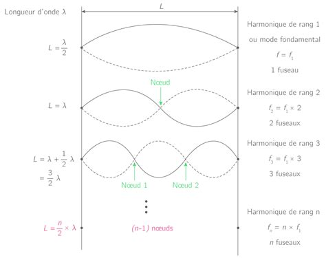 1470953307 notes de cours physique kartable terminale s physique chimie sp 233 cialit 233