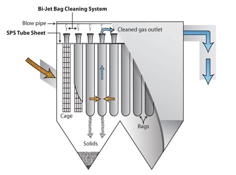 House Energy Efficiency by Bag Filters Redecam Group