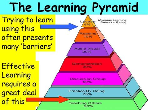 learning to teach in the learning pyramid showing the avg learning retention rates education training talent