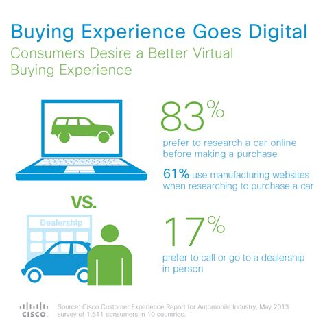 Cisco Study: Consumers Desire More Automated Automobiles ...