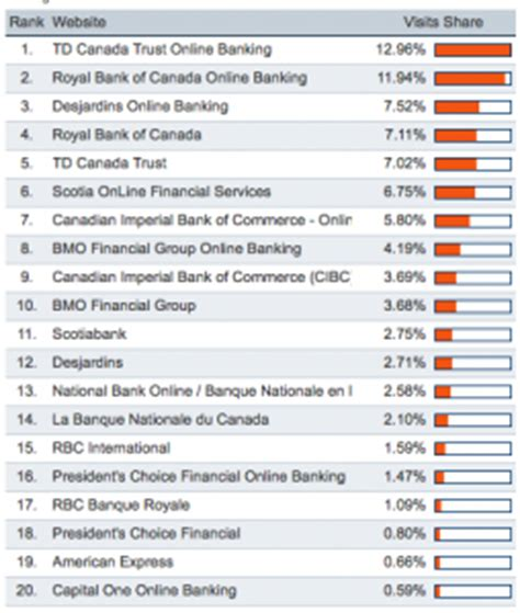 Canadian Search Engines Top Canadian Search Engines Websites And Search Terms 2010 Search Results Agency
