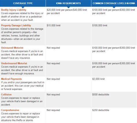 car insurance   cheap car insurance in iowa   Top 10 best