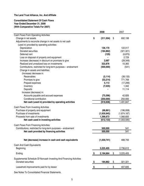consolidated statement of cash flows template images