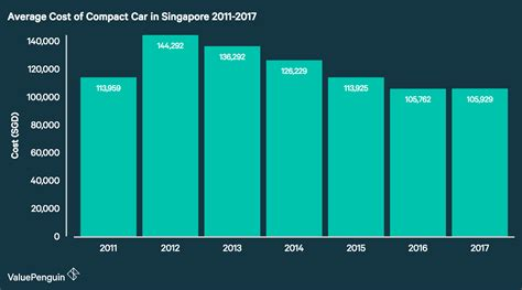 average cost of cars in singapore 2018 valuepenguin