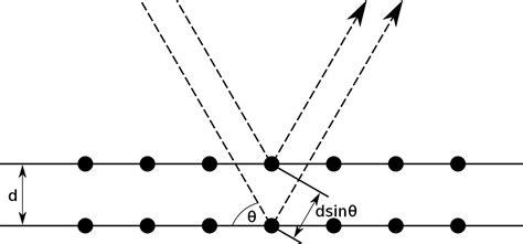 pattern definition legal bragg s law wikipedia