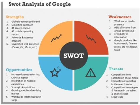 Google Swot Analysis If You Like Ux Design Or Design   google swot analysis if you like ux design or design