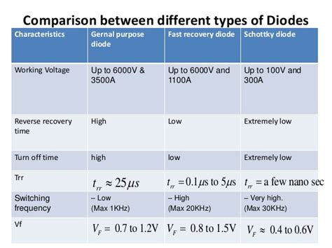 difference between all types of diodes power electronics i