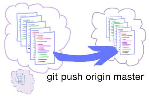 git tutorial origin master 2014 git cs61