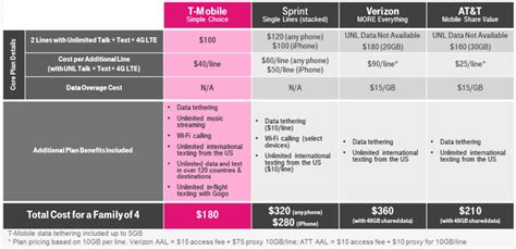 t mobile free inflight wifi t mobile s new family promo gives you two lines with