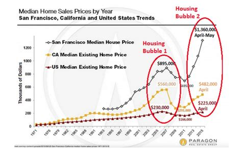 average house price in us crazy things people do to survive san francisco s housing prices business insider