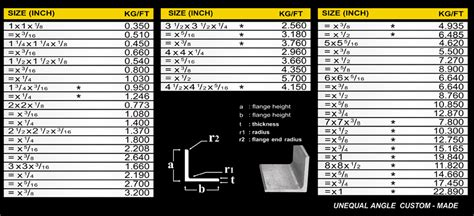 unit weight of aluminum section angle steel weight calculator berry blog