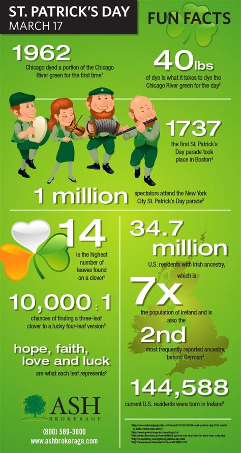 40 interesting facts about st patrick s day including fun