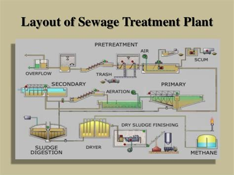 design criteria of wastewater treatment plant sewage treatment