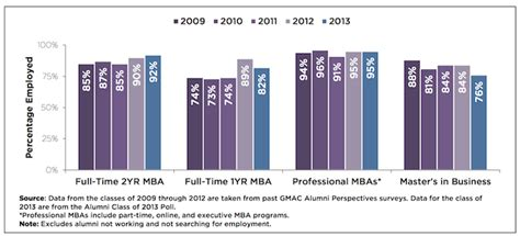 Employment For Mba Graduates by Mba Employment A Whopping 95 In U S