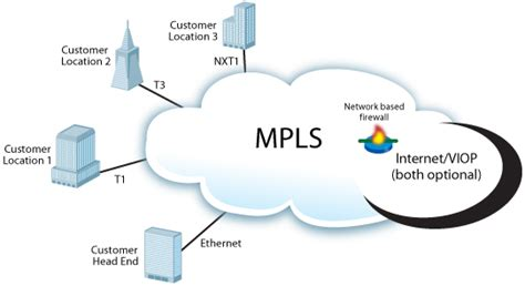 mpls network diagram wide area networks and prive line service