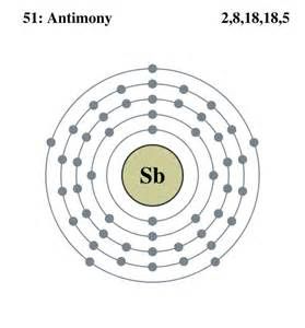 Number Of Protons In Antimony Grdc Periodic Table Project Antimony
