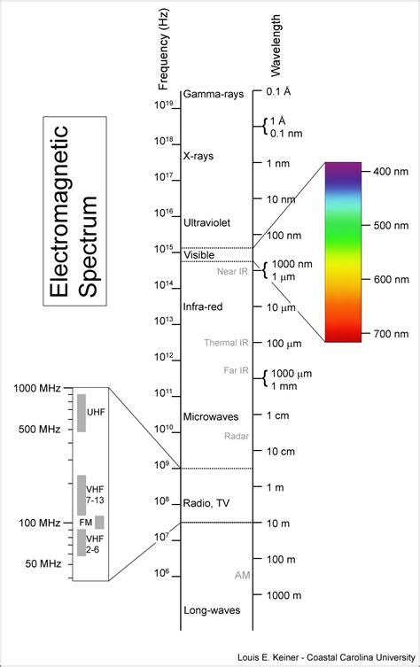 Electromagnetic L by Professor Quibb Electromagnetic Spectrum