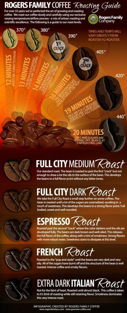 Coffee roasting? ?? ?? 25? ??? Pinterest ????   ?? ? ?????