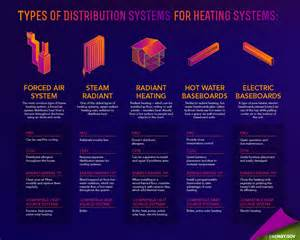 types of home heating energy saver 101 home heating department of energy