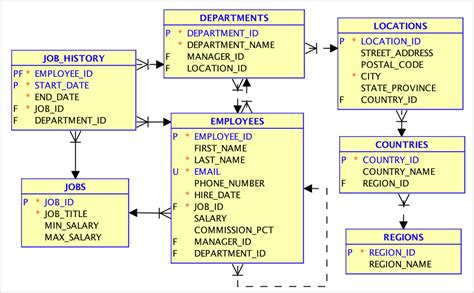 Relational To Json In Oracle Database Dzone Database