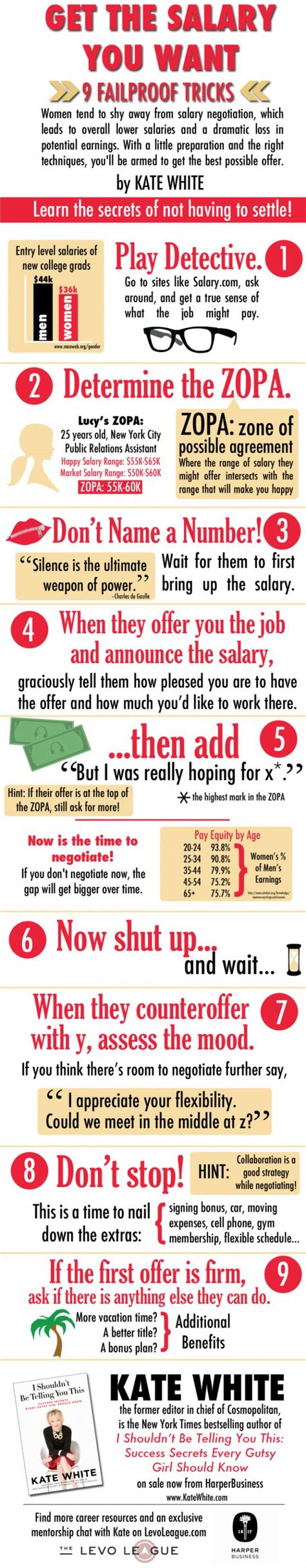 most employees dont negotiate their salary
