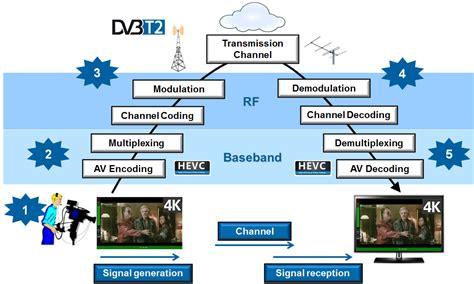 broadcast workflow mediakwest la diffusion ultra hd 4k de bout en bout