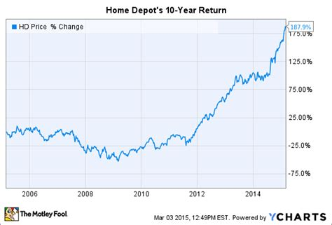 why i m buying home depot inc stock the motley fool