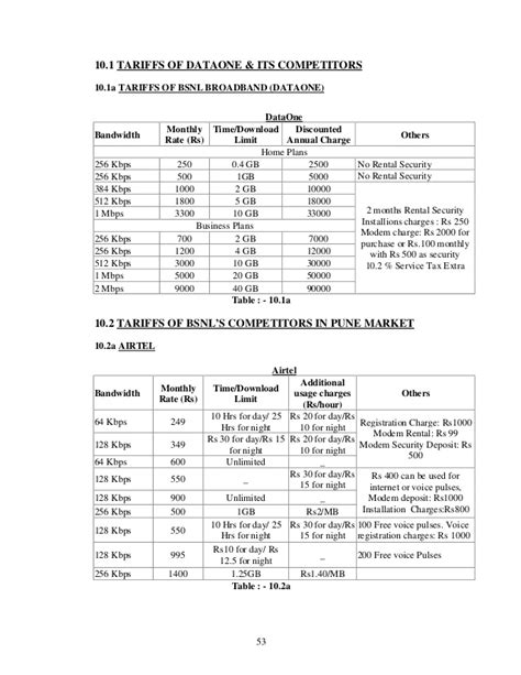 bsnl broadband plans 250 home all pictures top