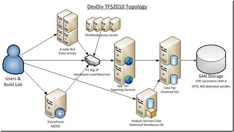 server topology diagram image gallery tfs 2012 topology