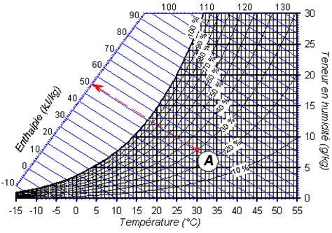 diagramme enthalpique de l air humide n 176 8 l enthalpie de l air niv 4 224 3