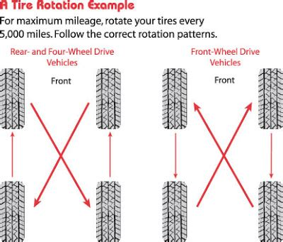 radial tire rotation diagram diagram for tire rotation diagram get free image about