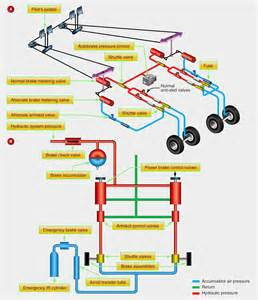Power Brake System Diagram Aircraft Systems Aircraft Brakes
