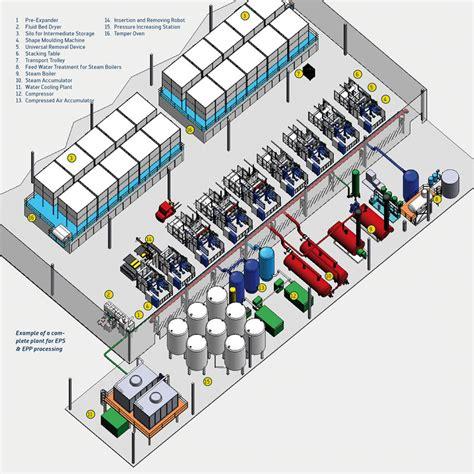 plant layout theory kurtz complete plants epp eps etpu processing turnkey
