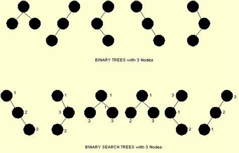 Binary Search Average Analysis 33 Binary Search Trees