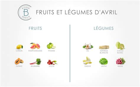 Lettre De Motivation Vendeuse Fruit Et Legume Les Fruits Et L 233 Gumes Du Mois D Avril B Cook