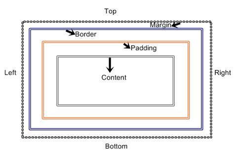 tutorial css box model box model borders outlines lesson 8 free css