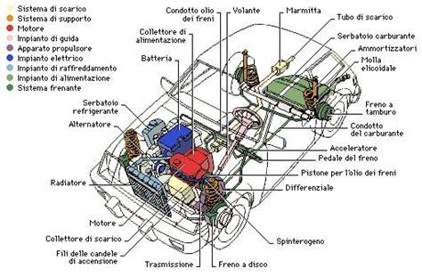 le basi dell autoveicolo componenti